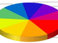 Рейтинг популярных записей в блогах